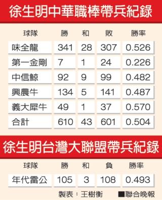 龍魂精神領袖徐生明總教練職棒生涯總戰績