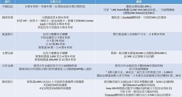 中國信託  國泰世華 凱基銀行 永豐金庫 合作金庫 聯邦銀行 信用卡資訊.jpg