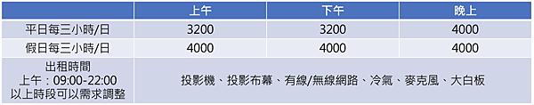 台北重慶場地教室世界大樓價格表.png