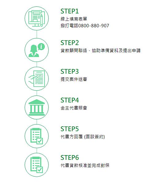 代書貸款流程