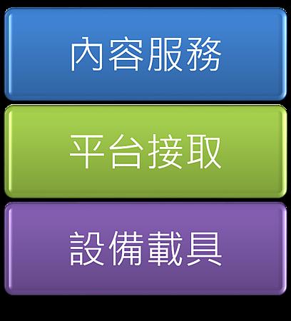 電子書產業架構
