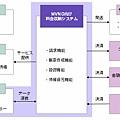 日本的MVNO的收款系統流程