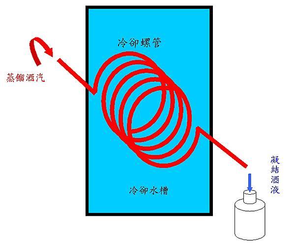 開發冷卻螺管