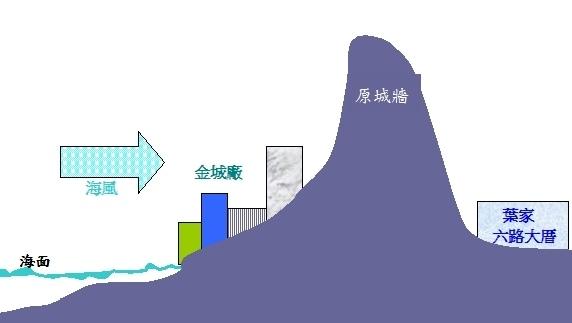 金城廠地形.jpg
