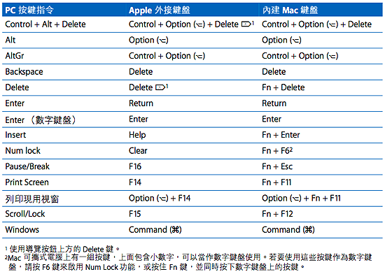 在 Windows 裡使用 Apple 鍵盤.png