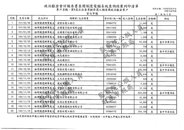./顏清標/租用競選辦事處支出/租用競選辦事處支出.pdf-0