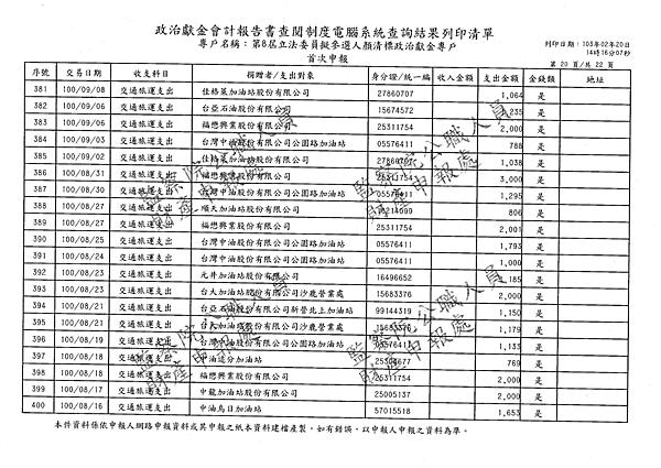 ./顏清標/交通旅運支出/交通旅運支出.pdf-19
