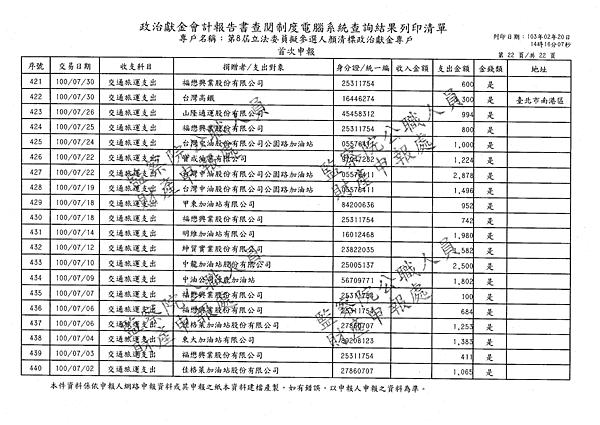 ./顏清標/交通旅運支出/交通旅運支出.pdf-21