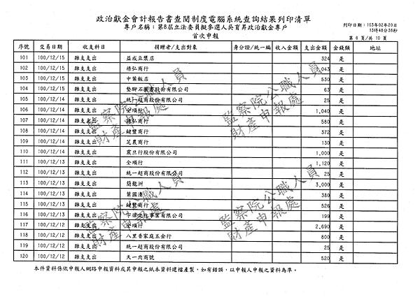 ./吳育昇/雜支支出/雜支支出.pdf-21