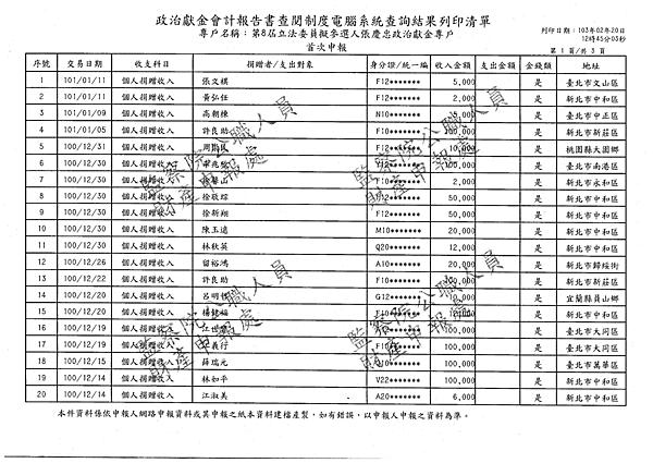 ./吳育昇/公共關係費用支出/公共關係費用支出.pdf-0