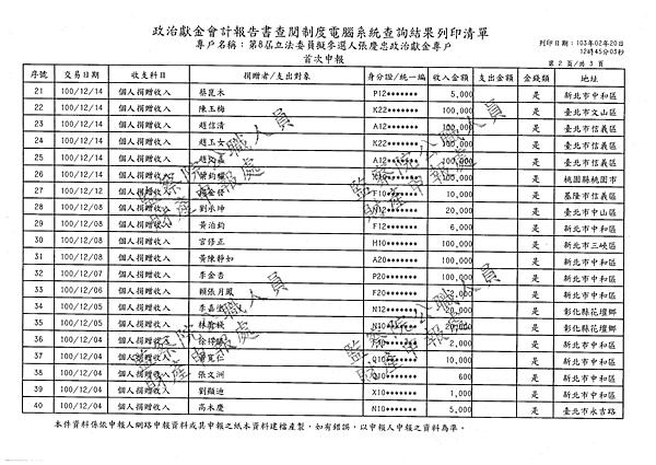 ./吳育昇/公共關係費用支出/公共關係費用支出.pdf-1