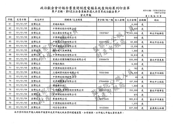 ./吳育昇/宣傳支出/宣傳支出.pdf-3