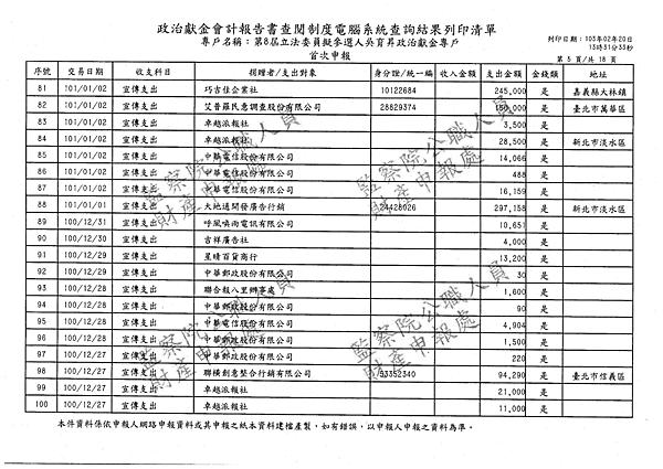 ./吳育昇/宣傳支出/宣傳支出.pdf-4