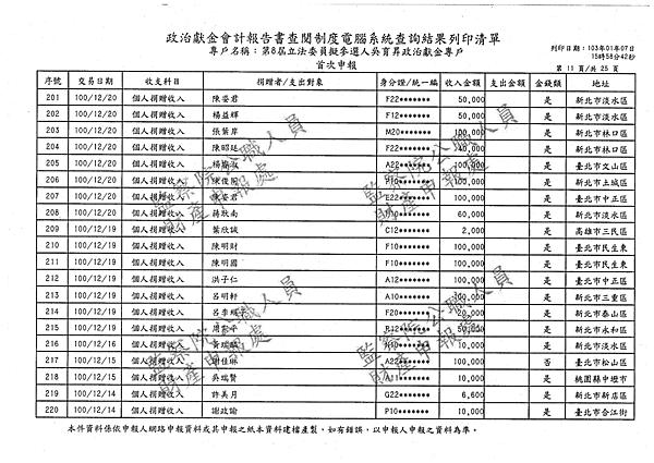 ./吳育昇/個人捐贈收入/吳育昇個人捐贈收入.pdf-10