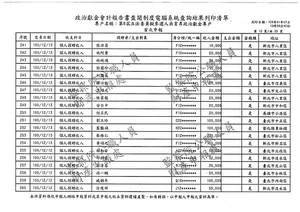 ./吳育昇/個人捐贈收入/吳育昇個人捐贈收入.pdf-12