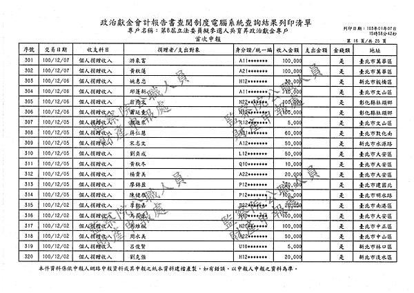 ./吳育昇/個人捐贈收入/吳育昇個人捐贈收入.pdf-15