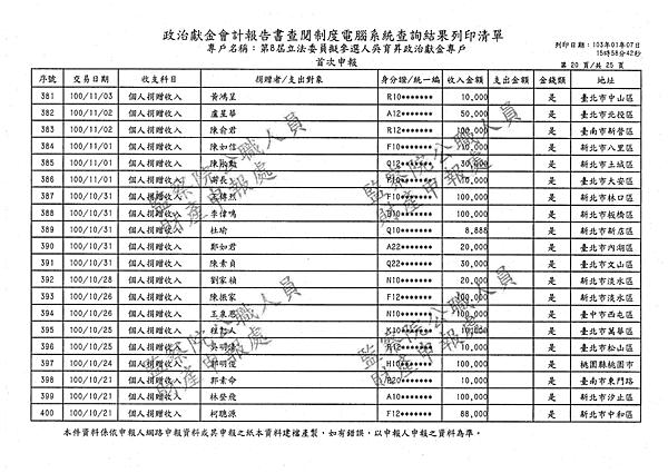 ./吳育昇/個人捐贈收入/吳育昇個人捐贈收入.pdf-19