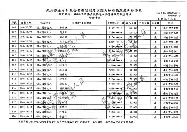 ./吳育昇/個人捐贈收入/吳育昇個人捐贈收入.pdf-20