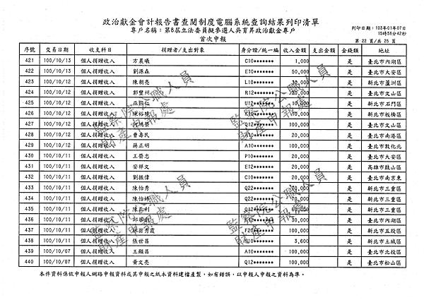 ./吳育昇/個人捐贈收入/吳育昇個人捐贈收入.pdf-21