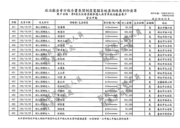 ./吳育昇/個人捐贈收入/吳育昇個人捐贈收入.pdf-22