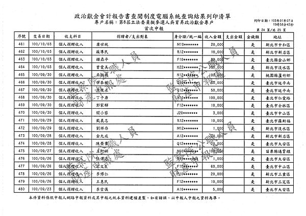 ./吳育昇/個人捐贈收入/吳育昇個人捐贈收入.pdf-23