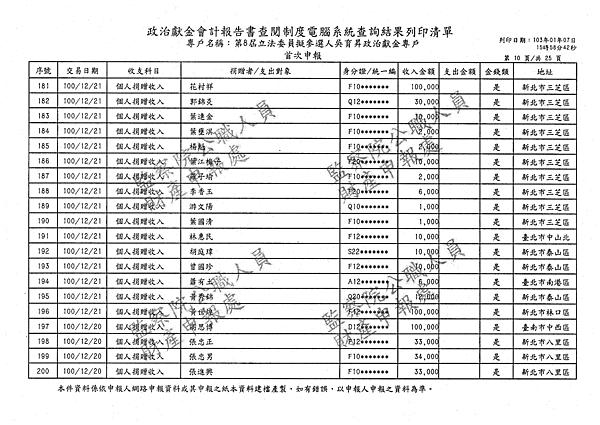 ./吳育昇/個人捐贈收入/吳育昇個人捐贈收入.pdf-9