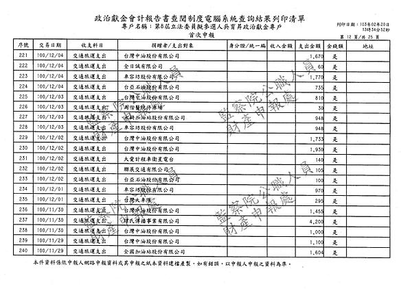 ./吳育昇/交通旅運支出/交通旅運支出.pdf-11
