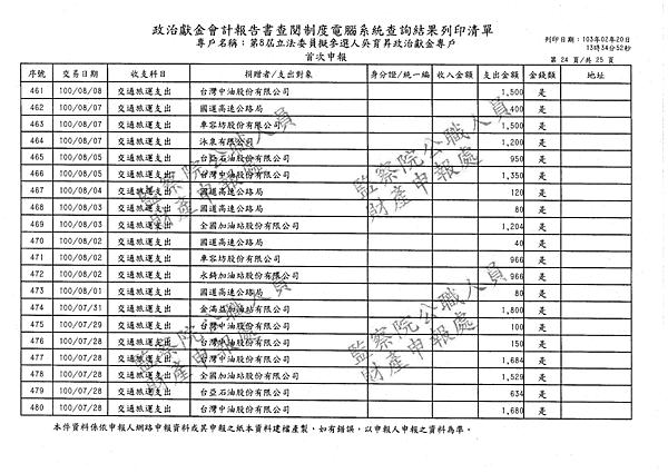 ./吳育昇/交通旅運支出/交通旅運支出.pdf-23