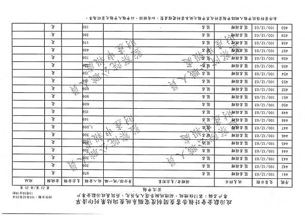 ./馬英九/匿名捐政/匿名捐贈.pdf-258