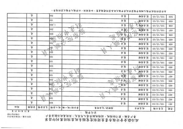 ./馬英九/匿名捐政/匿名捐贈.pdf-260