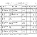 ./林郁方-100-12-11-101-01-07-支出 (20).tif