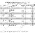 ./林郁方-100-05-19-100-10-20-支出 (17).tif