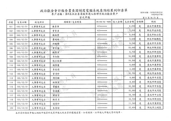 ./林郁方-100-12-11-101-01-07-支出 (6).tif