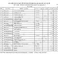 ./林郁方-100-05-19-100-10-20-支出 (13).tif