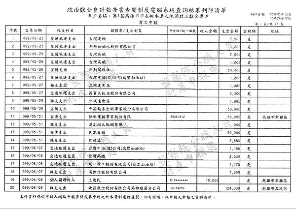 ./第1屆高雄市市長擬參選人陳菊政治獻金專戶/30100701-01.jpg--0