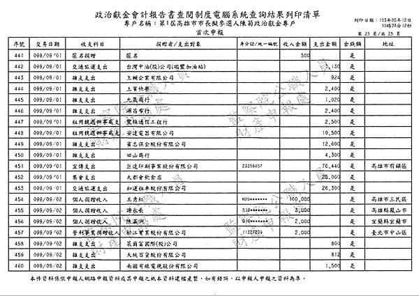 ./第1屆高雄市市長擬參選人陳菊政治獻金專戶/30100701-03.jpg--4