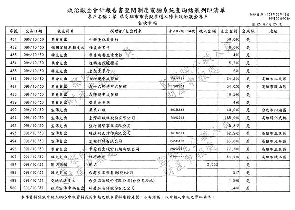 ./第1屆高雄市市長擬參選人陳菊政治獻金專戶/30100704.jpg--6