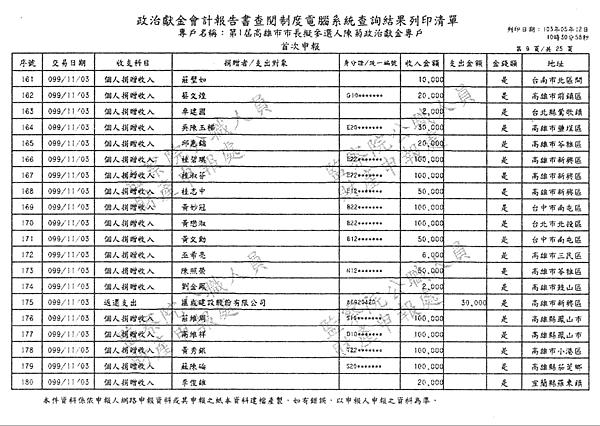 ./第1屆高雄市市長擬參選人陳菊政治獻金專戶/30100705-01.jpg--8