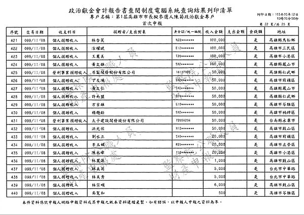 ./第1屆高雄市市長擬參選人陳菊政治獻金專戶/30100705-03.jpg--3