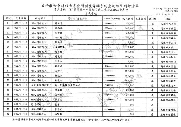 ./第1屆高雄市市長擬參選人陳菊政治獻金專戶/30100706-01.jpg--1