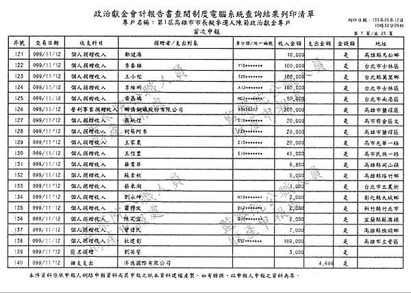 ./第1屆高雄市市長擬參選人陳菊政治獻金專戶/30100706-01.jpg--6