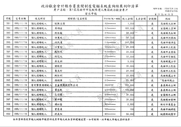 ./第1屆高雄市市長擬參選人陳菊政治獻金專戶/30100706-03.jpg--1