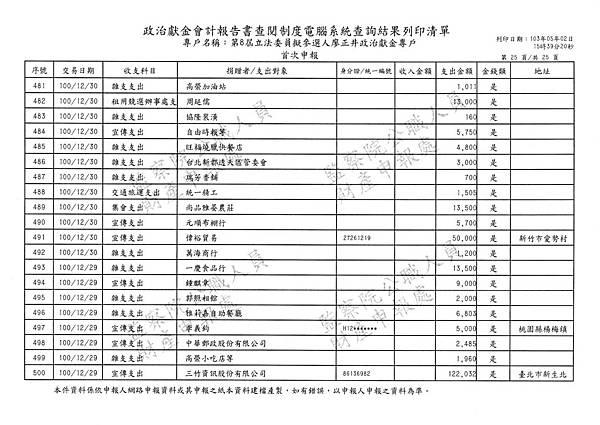 ./廖正井100-12-29-廖正井101-01-31-支出 (25).tif