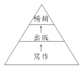 創作歷程金字塔.jpg