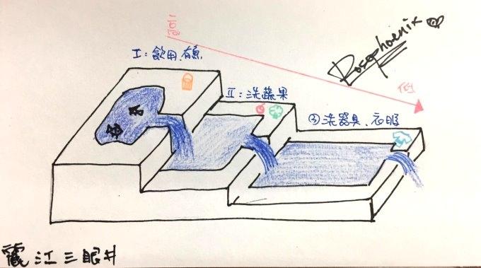 麗江三眼井.jpg
