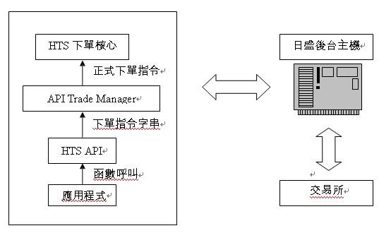 API日盛期貨自動下單