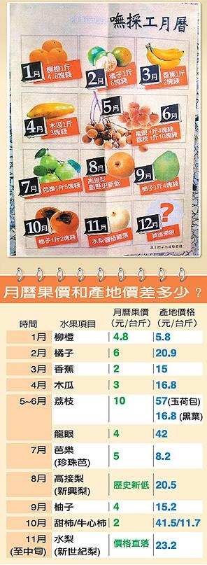 民進黨水果月曆
