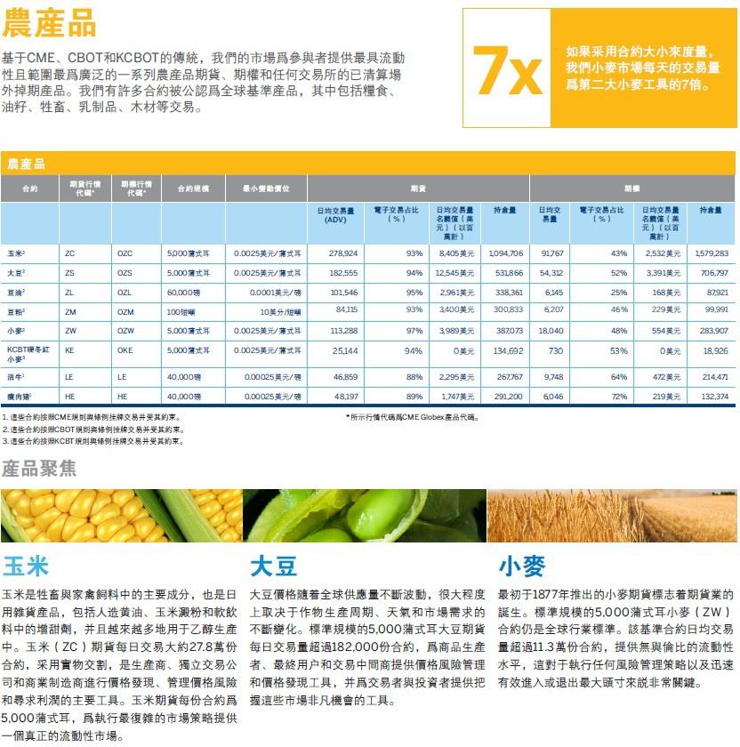 cme農產品期貨