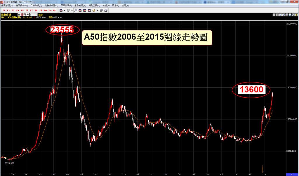 中國A50指數