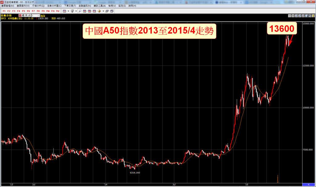 中國A50指數0